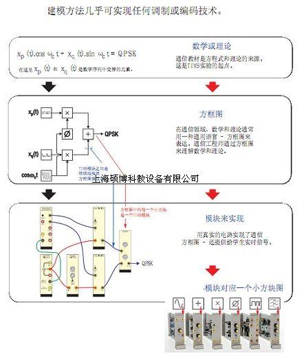 33khz的ttl信号经线路编码模块的4分频电路,将其转换为2.