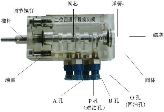 7,每台设备配有二只二位四通电磁换向阀.图片